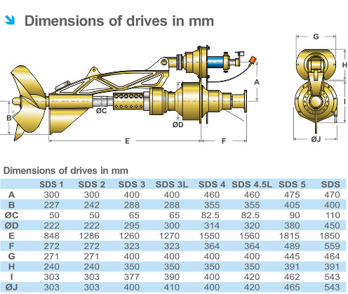 Surface Drive System | JP Marine - Marine Engineering